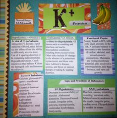 Potassium Card: Ranges, function/physiology, patients at risk for imbalances, and treatment. From my Nursing Pharm Class Electrolytes Project @iStudentNurse #Electrolytes #NurseHacks