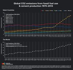 Global carbon dioxide emissions growth driven by China- but the USA still makes the second largest impact.