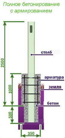 Тюмень Владимир Светлый 589-442 бетонирование столба