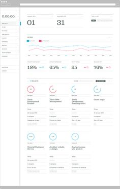 Project Management data dashboard by Team