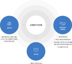 KCC건설 - 지속가능경영 - 상생경영 Business Ppt, Business Design, Web Layout, Layout Design, Ppt Template, Templates, Information Design, Ui Ux Design, Keynote