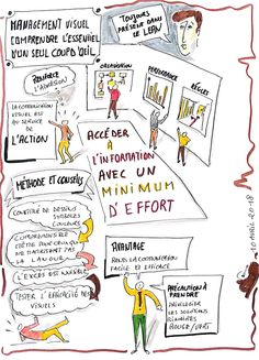 Le Management, Change Management, Learn French, Learn English, Visual Note Taking, Study Techniques, Sketch Notes, Travel Design, Wedding Humor
