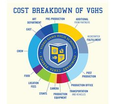 How Much Does It Cost To Create A Web Series? [Infographic]