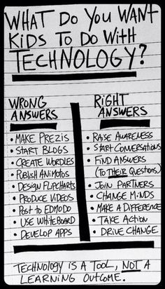 Those are some of the things I would want my kids to do with technology in my class room.