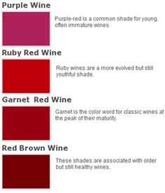 wine age and quality by color