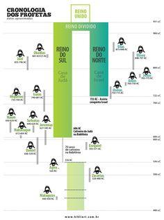 BibliArt | A Palavra Ilustrada: Cronologia dos Profetas da Antiga Aliança