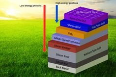 Tandem silicon-perovskite solar cells could provide solar power on the cheap By Dario Borghino The two sub-cells absorb light on different parts of the spectrum (Image: MIT) Solar Energy Panels, Best Solar Panels, Solar Energy System, Solar Power, Perovskite Solar Cell, Landscape Arquitecture, Photovoltaic Cells, Alternative Energy Sources, Solar Projects