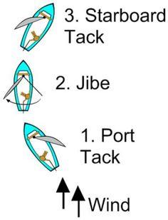 sailing jibing  #lasersailing