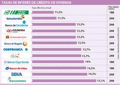 Popular y Bancolombia, las tasas más bajas para crédito de vivienda