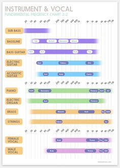 Intrument's Fundamental Frequency Chart for Mixing