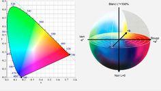 Le vocabulaire de la gestion des couleurs expliqué aux débutants dans le guide de la gestion des couleurs   Arnaud Frich