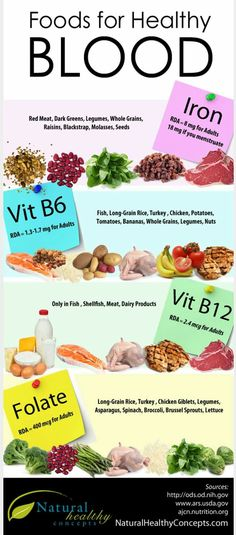 If you are anemic, you want to eat the best foods for building blood. Read which are the best foods to eat, as well as essential nutrients to supplement. Healthy Habits, Healthy Tips, Healthy Choices, Healthy Recipes, Healthy Foods, Stay Healthy, Foods With Iron, Iron Rich Foods, Foods Rich In B12
