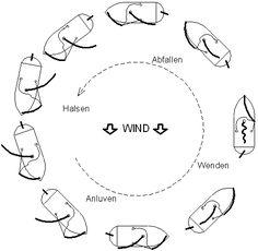 Manöverkreis segeln lernen