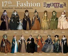 Fashion in the years 1600–1699