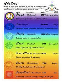 21 Easy Practices Third Eye Chakra Healing | Chakras Meditation by