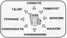 8 verspillingen waste lean