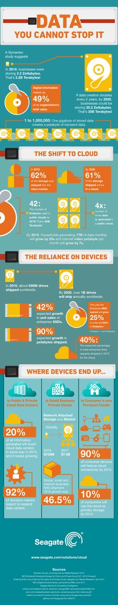 Cloud Infographic: Where Devices End Up