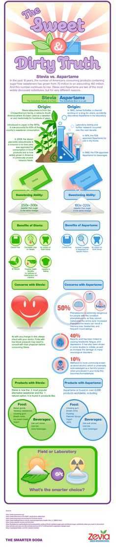 Stevia vs. Aspartame Infographic – Wowsers!