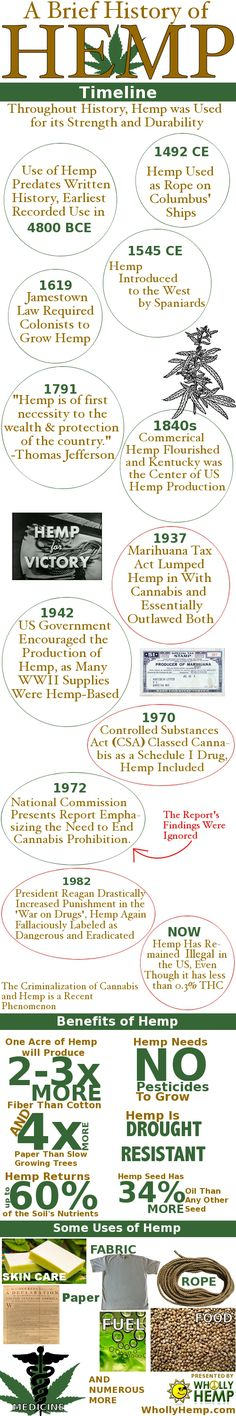 HistoryOfHemp Nice! Real medicine , thats what we are all about as well #leafedin.org