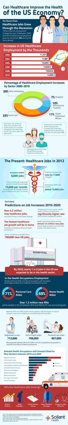 Can Healthcare Improve The Health Of The US Economy? [INFOGRAPHIC]