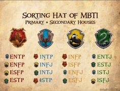 MBTI by Hogwarts Houses. Interesting, so if I'm reading this right, INFJ is Hufflepuff/Ravenclaw and INFP is Griffindor/Hufflepuff. So interesting! <<<< I was sorted into Ravenclaw but this one says I'm a Slytherin/Ravenclaw Intj Personality, Myers Briggs Personality Types, Myers Briggs Personalities, Ravenclaw Personality, The 16 Personality Types, Personalidad Enfp, Mbti Charts, Potters House, Isfp