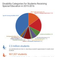 Infographic: Disability Categories for Students Receiving Special Education in 2015-2016