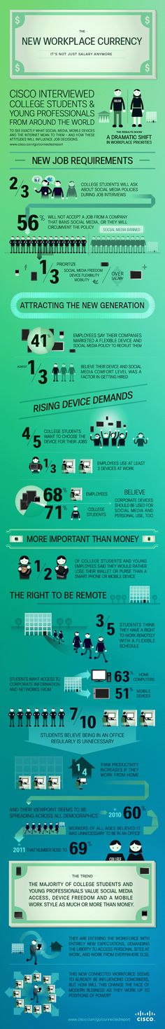 Working from Home and Social Media The New Workplace Currencies [Infographic]