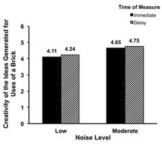 Ravi Mehta, Rui (Juliet) Zhu and Amar Cheema. Is Noise Always Bad? Exploring the Effects of Ambient Noise on Creative Cognition. In: Journal of Consumer Research  Vol. 39, No. 4 (December 2012), pp. 784-799.