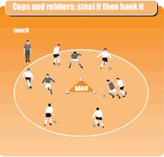 Cops and robbers: steal it then bank it Soccer Practice Drills, Football Coaching Drills, Soccer Drills For Kids, Soccer Training Drills, Football Workouts, Soccer Skills, Youth Soccer, Kids Soccer, Soccer Stars