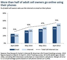 A majority of adult cell owners (55%) now go online using their phones