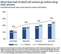 Mobile Internet Use Stats