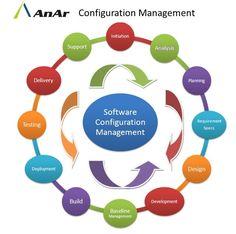 #Software Configuration Management #Initiation #Analysis #Planning #Requirement Specs #Design #Development #Baseline Management #Build #Deployment #Testing #Delivery #Support  #AnArSolutions  www.anarsolutions.com