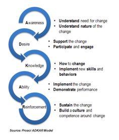 Program Management Process Templates | Business Change Management