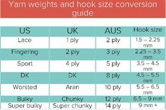 Yarn weight conversion chart