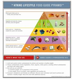 low carb pyramid. ideas.