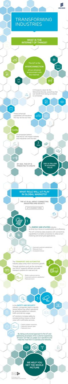Infographic: How the Internet of Things will transform industry and society?