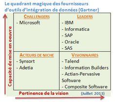 Talend : de l'intégration des données aux big data - InformatiqueNews.fr