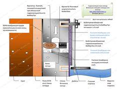 схема водопровода из колодца Bar Chart