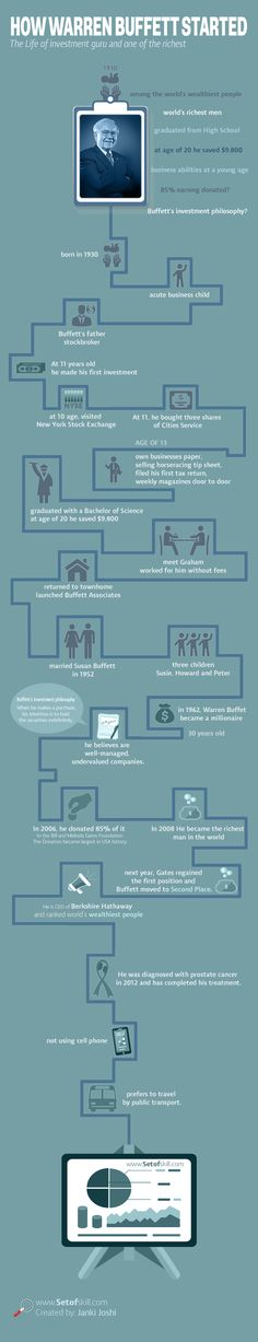 "A Brief Guide To The Successful Story Of ""Warren Buffett"" #Infographic #SuccessStories"
