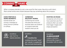 Infographic - Choosing a Business Name