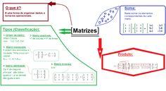 mapamental-matematica-matrizes