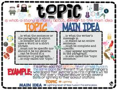 This is a reference poster I created to address that fact I have NEVER seen one on this topic; Topic vs. Main Idea. There are many anchor charts and resources that help students distinguish main idea versus theme, but none for topic versus main idea (topic sentence).