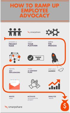 How to ramp up employee advocacy Project Yourself, Entrepreneur, Product Launch, Content, How To Plan, Green