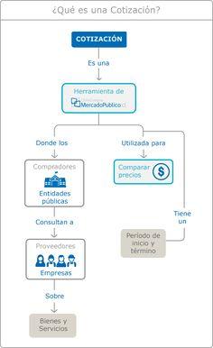 Imagen de infografía explicativa sobre qué es una cotización