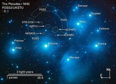 Pleiades - the 7 Sisters: Alcyone is an eclipsing binary star, a blue-white giant star. Atlas (the Father star) is a triple star system. Electra is a blue-white giant star. Maia is also a blue-white giant star. Merope is a blue-white subgiant. Taygeta is Cosmos, Binary Star, The Pleiades, Star System, Star Formation, Star Cluster, Space And Astronomy, Light Year, Space Exploration