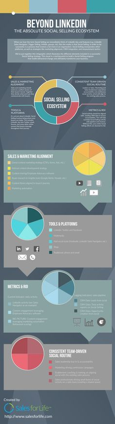 Beyond LinkedIn The Absolute Social Selling Ecosystem [Infographic] Social Business, Home Based Business, Social Media Marketing, Digital Marketing, Digital Citizenship, Real Estate Companies, Data Visualization, Infographics, Student