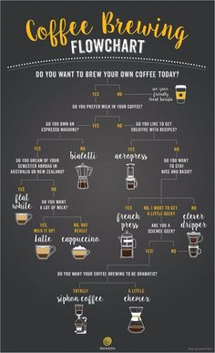 A Flowchart to Help You Choose the Right Coffee Brewing Method - Café project - Kaffee Coffee Menu, Coffee Cafe, Espresso Coffee, Best Coffee, Coffee Drinks, Coffee Shop, Coffee Signs, Starbucks Coffee, How To Brew Coffee