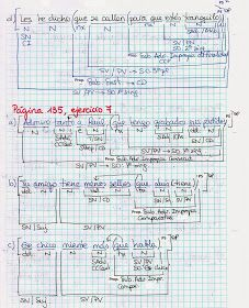 Castellano Lengua y Literatura: ORACIONES SUBORDINADAS ADVERBIALES PARA ANALIZAR ANALIZADAS Bullet Journal, Spanish, Spanish Language, Language, Math Skills, Spain