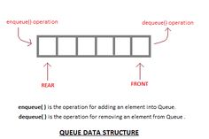 Introduction to Queue