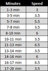 Beginner's running interval treadmill workout for 20 min. Beginner's running interval treadmill workout for 20 min.,pretty much in love Beginner's running interval treadmill workout for 20 min. Treadmill Workout Beginner, Running On Treadmill, Treadmill Routine, Running Intervals, Start Running, Interval Workouts, Running Plans, Extreme Workouts, Workout Exercises